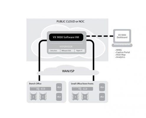 WLAN Software Controller