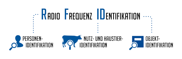 RFID - Radio Frequenz Identifikation
