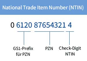 NTIN Code